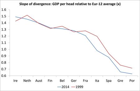 Slope of divergence