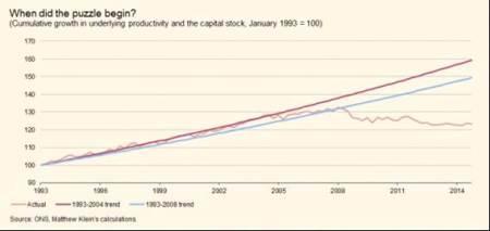 UK productivity trend