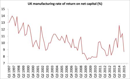 UK profitability 2015