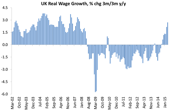 UK real wages 3m