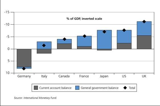 UK twin deficits