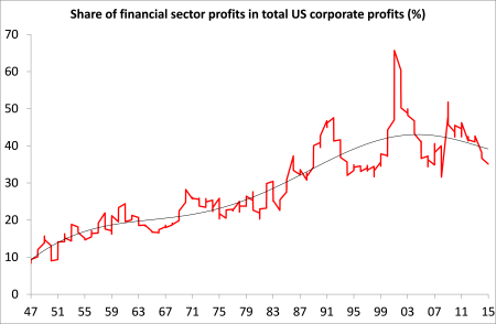 US share of financial profits