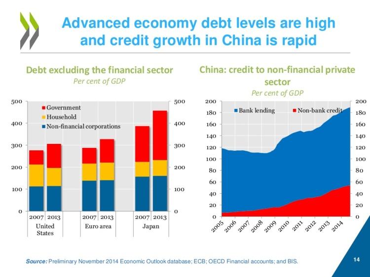 Advanced economy debt