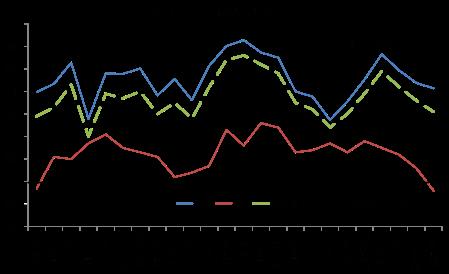 Business activity index June