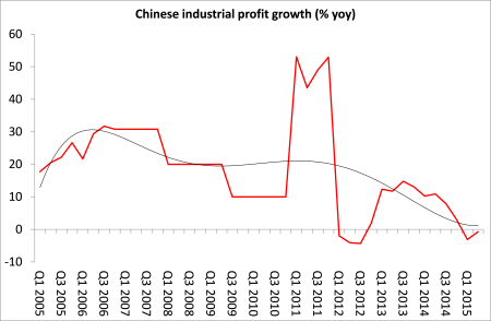 Chinese profits