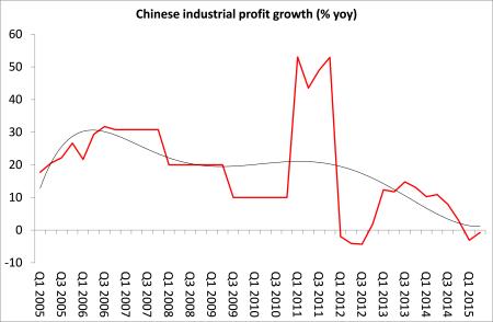 Chinese profits