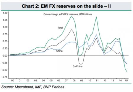EM FX reserves
