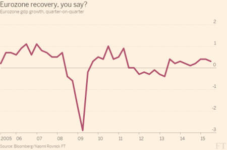 Eurozone recovery