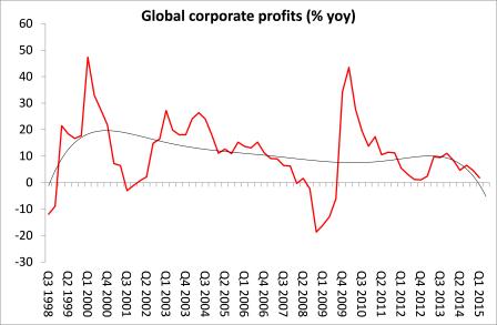 Global corporate profits August