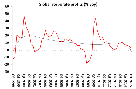 Global corporate profits August