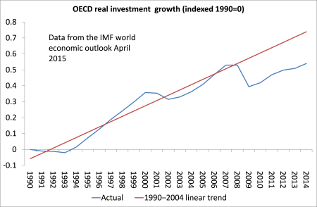 Real investment lag