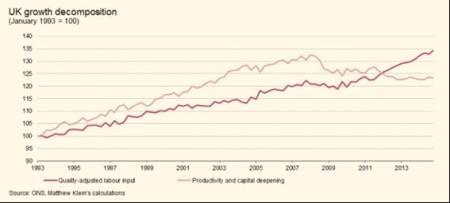 UK productivity composition