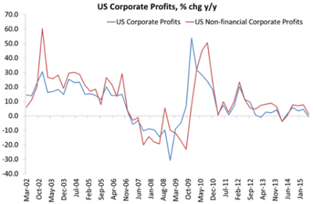 US corporate profits August