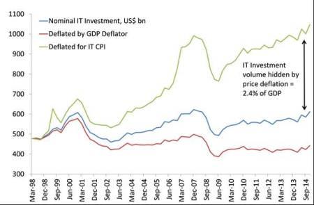 US hidden IT investment