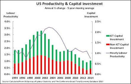 US productivity and capex