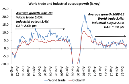 World trade and IP growth
