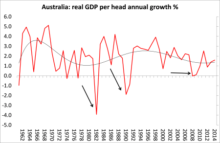 Aussi real GDP
