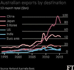 Aussie exports