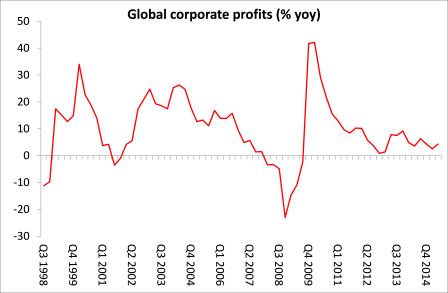 global profits