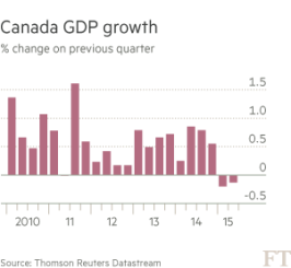 canada gdp