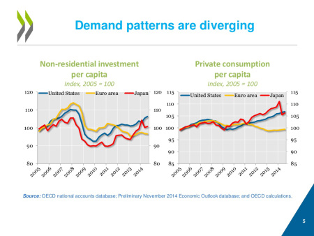 Investment demand
