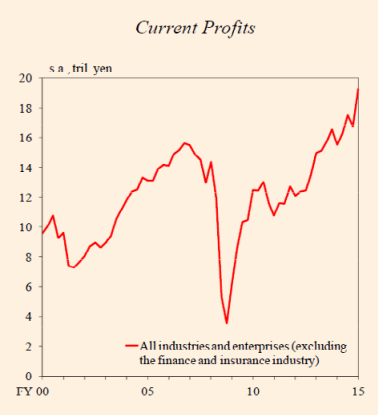 Japan current profits
