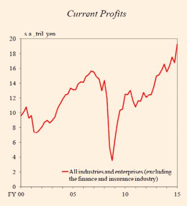 Japan current profits