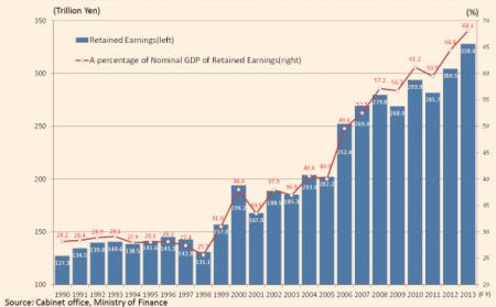 Japan hoarding cash