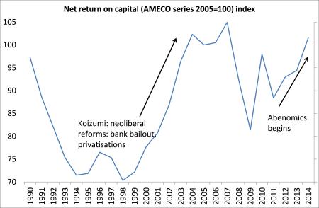 Japan profitability