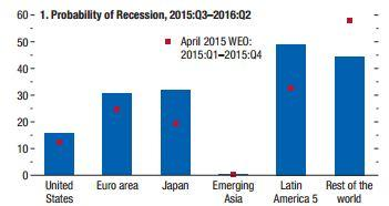 Recession probability