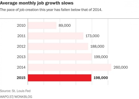Us job growth