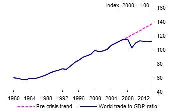 World trade trend