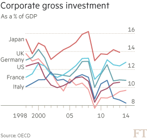 corporate gross investment