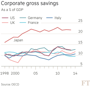 corporate gross savings