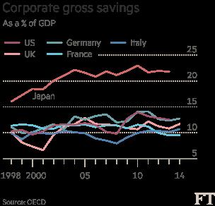 corporate gross savings
