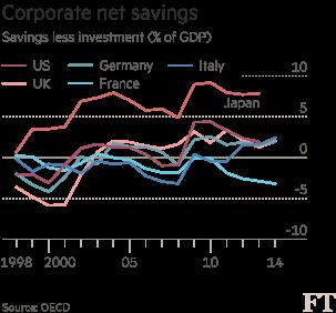 Corporate net lending