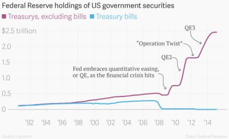 Fed QE