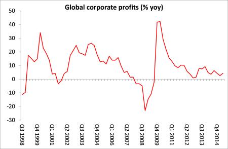 global corporate profits