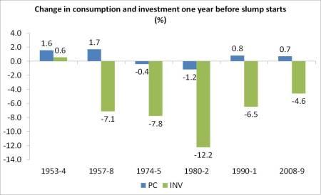 Investment in slumps