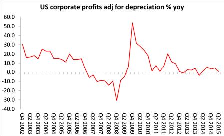 US corp profits