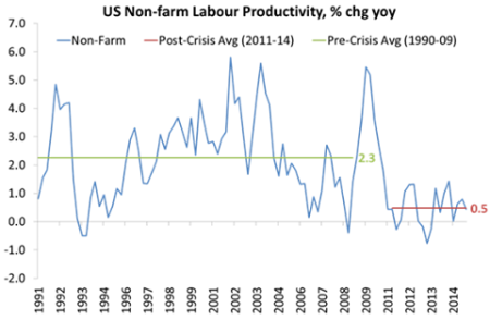 US productivity