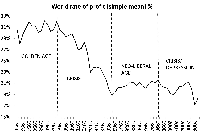 World Rate Of Profit Maito