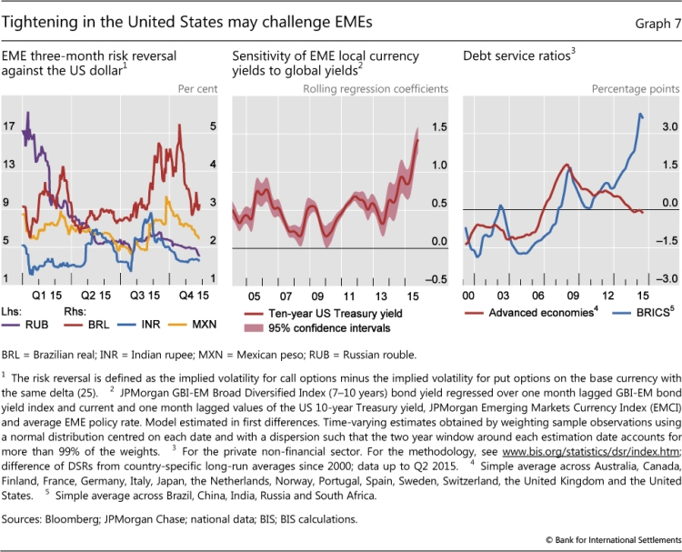 BIS and debt