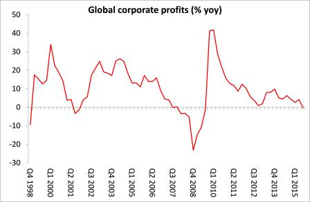 ganancias de las empresas globales