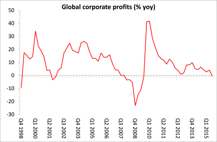 Global corporate profits