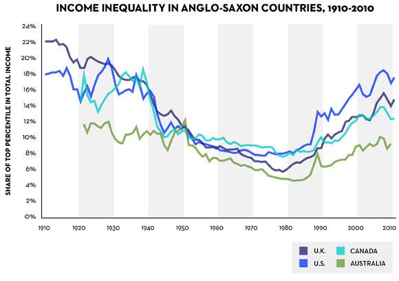 inequality in DM