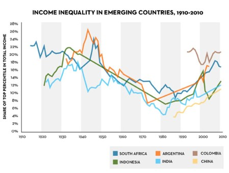 Inequality in EM
