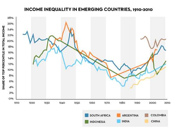 Inequality in EM