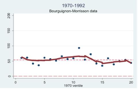 inequality index