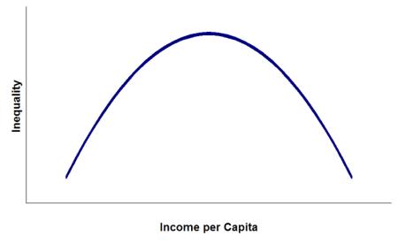 Kuznets curve